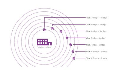 Up to 17meg broadband….? Why 'up to'?